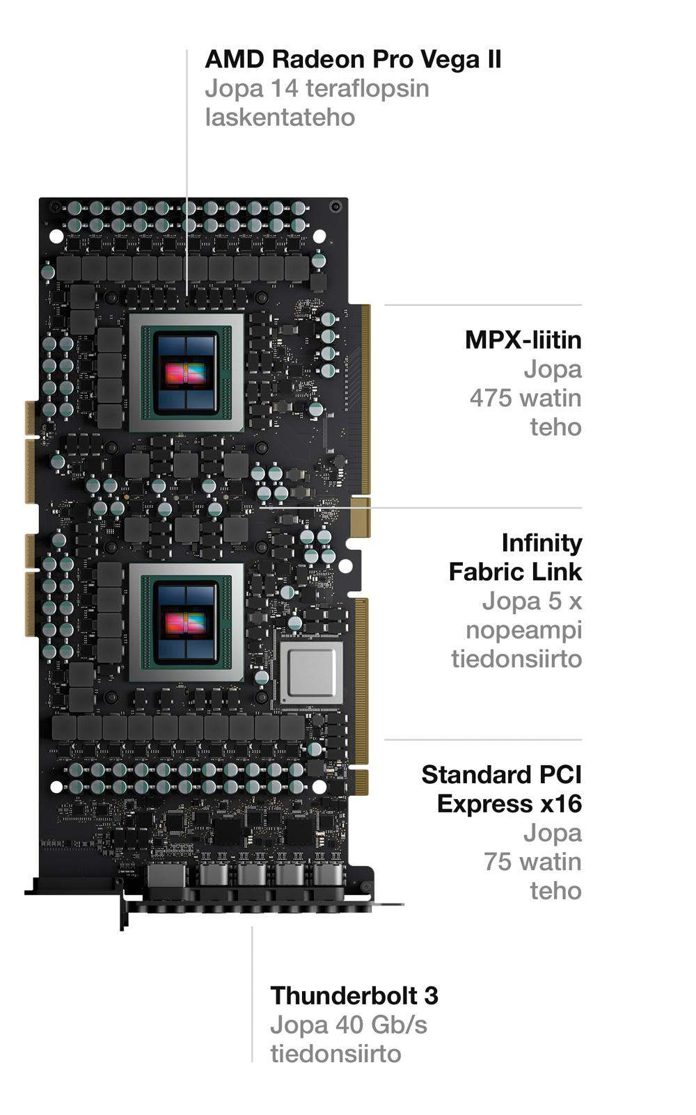 Mac Pro graphics